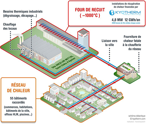 arcelormittal-launch-a-fatal-heat-recovery-project